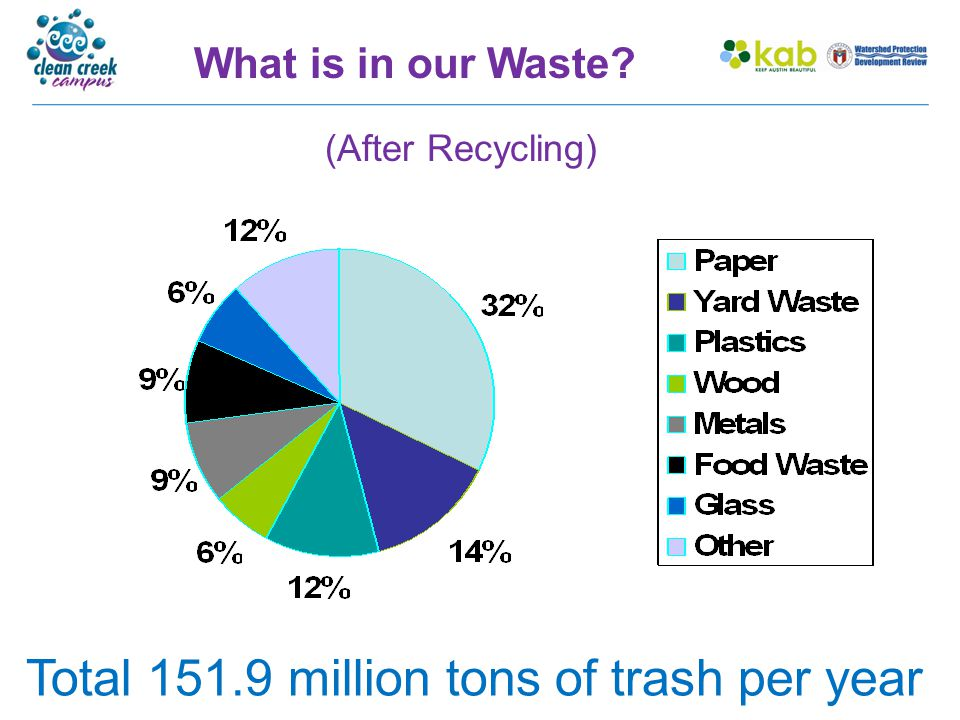 What is in our Waste? (After Recycling) Total 151.9 million tons of trash per year