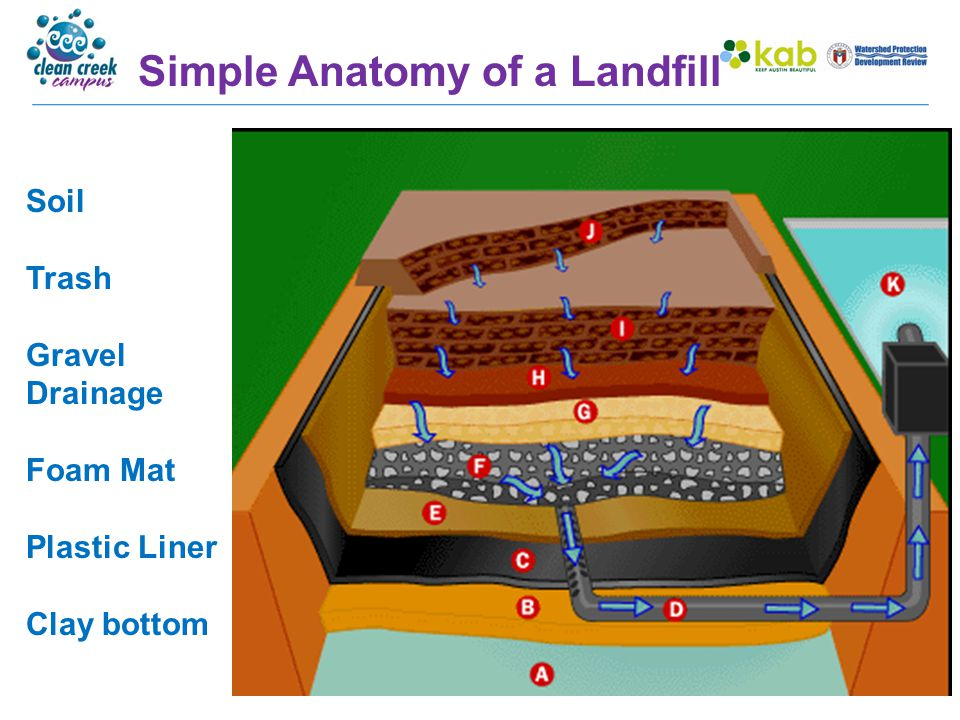 Anatomy of a Working Landfill Daily Cover At the end of each day, waste is covered with 6-12 inches of soil.