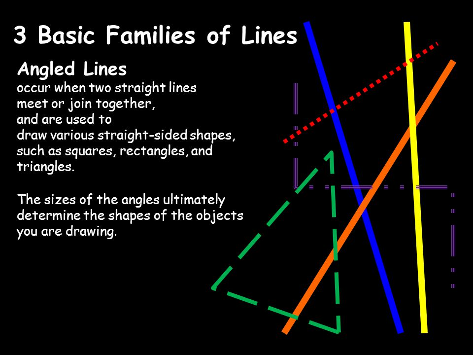 3 Basic Families of Lines Angled Lines occur when two straight lines meet or join together, and are used to draw various straight-sided shapes, such as squares, rectangles, and triangles.