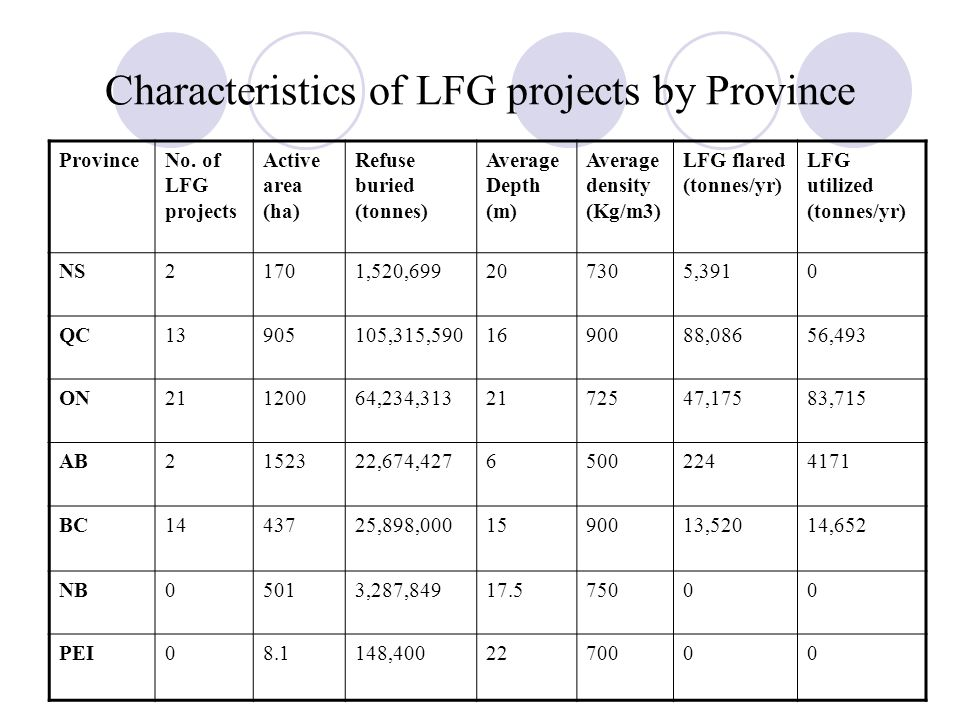 Characteristics of LFG projects by Province ProvinceNo.