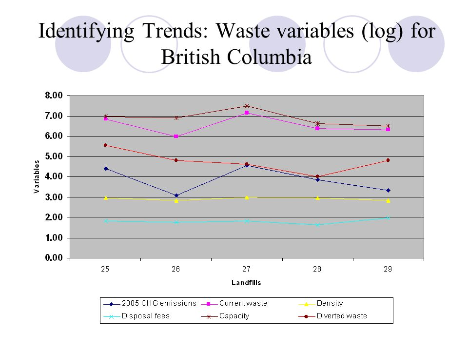 Identifying Trends: Waste variables (log) for British Columbia