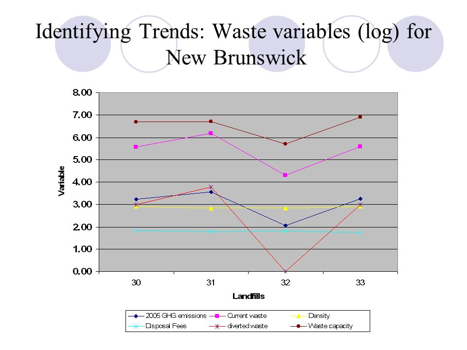 Identifying Trends: Waste variables (log) for New Brunswick