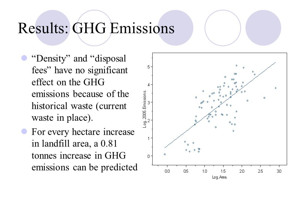 Results: GHG Emissions Density and disposal fees have no significant effect on the GHG emissions because of the historical waste (current waste in place).