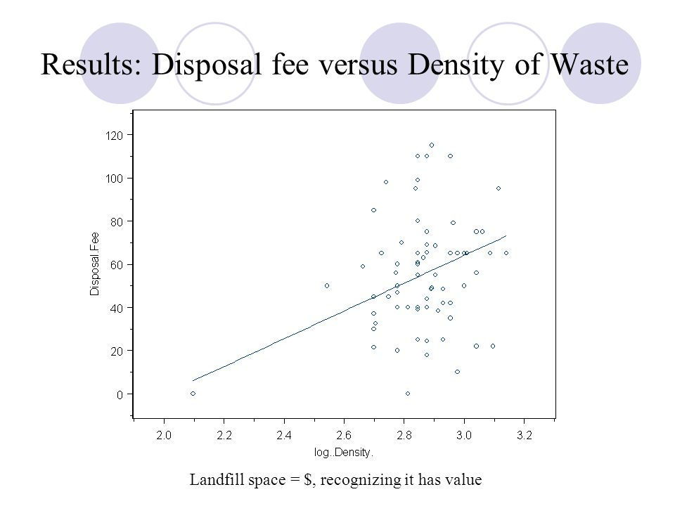 Results: Disposal fee versus Density of Waste Landfill space = $, recognizing it has value