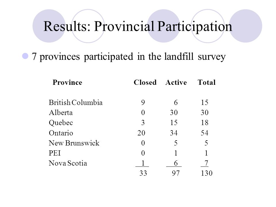 Results: Provincial Participation 7 provinces participated in the landfill survey Province Closed Active Total British Columbia 9 6 15 Alberta 0 30 30 Quebec 3 15 18 Ontario 20 34 54 New Brunswick 0 5 5 PEI 0 1 1 Nova Scotia 1 6 7 33 97 130