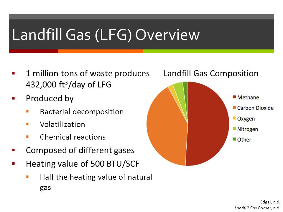 Landfill Gas Composition Landfill Gas (LFG) Overview  1 million tons of waste produces 432,000 ft 3 /day of LFG  Produced by  Bacterial decomposition  Volatilization  Chemical reactions  Composed of different gases  Heating value of 500 BTU/SCF  Half the heating value of natural gas Edgar, n.d.