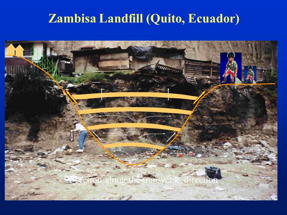 Zambisa Landfill (Quito, Ecuador) X-section along the transverse direction