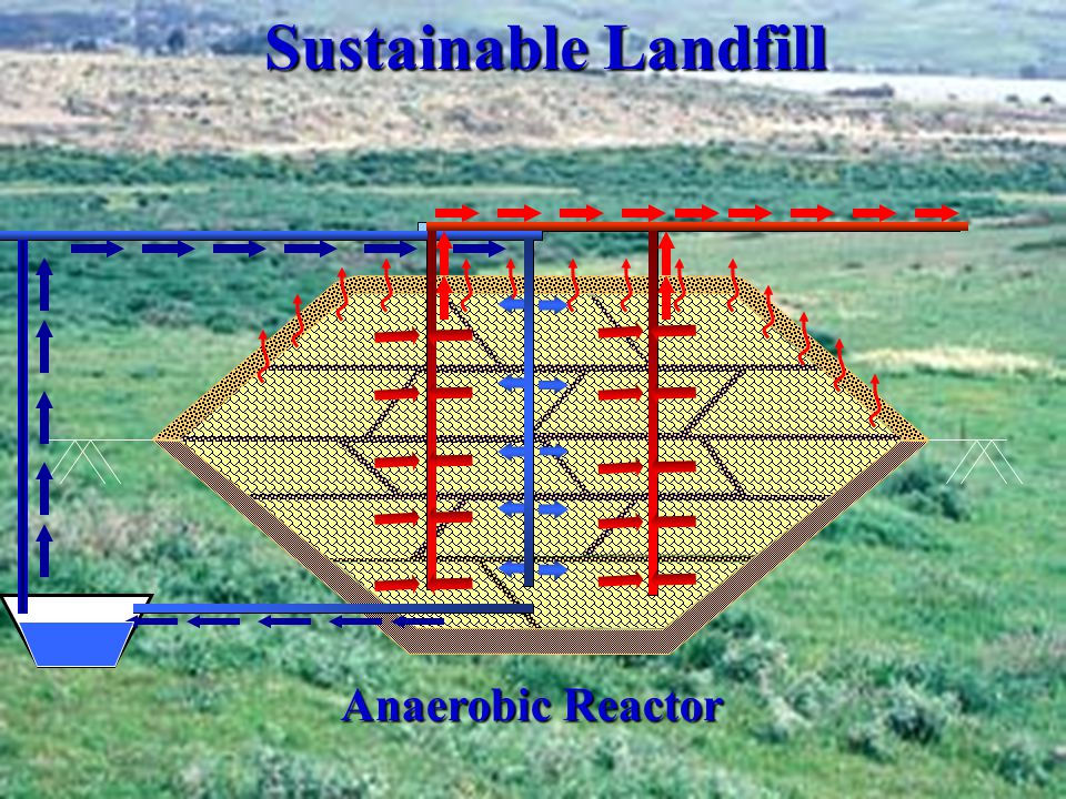 Sustainable Landfill Anaerobic Reactor
