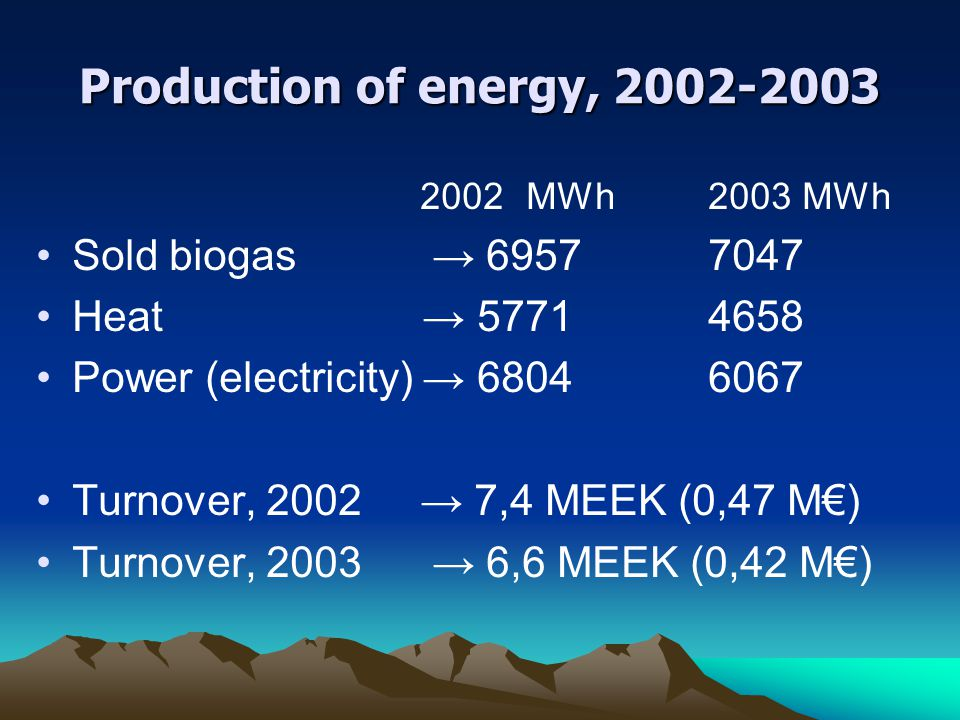 Production of energy, 2002-2003 2002 MWh 2003 MWh Sold biogas → 6957 7047 Heat → 5771 4658 Power (electricity) → 6804 6067 Turnover, 2002 → 7,4 MEEK (
