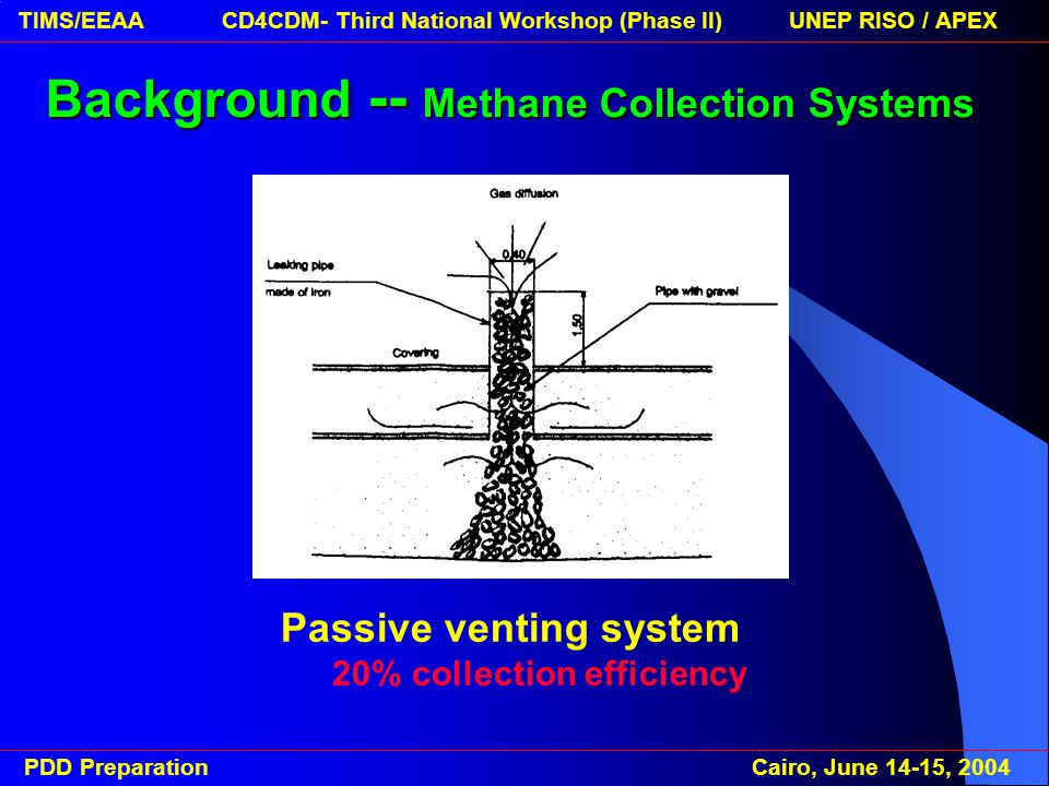 PDD Preparation Cairo, June 14-15, 2004 TIMS/EEAA CD4CDM- Third National Workshop (Phase II) UNEP RISO / APEX Active collection systems 80% collection efficiency Background -- Methane Collection Systems