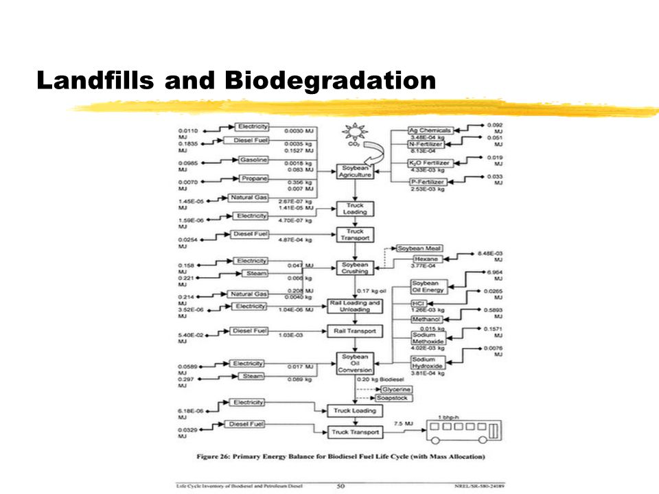 Landfills and Biodegradation
