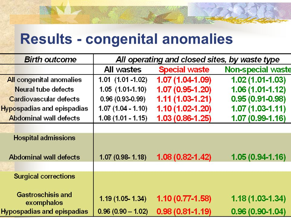 Results - congenital anomalies