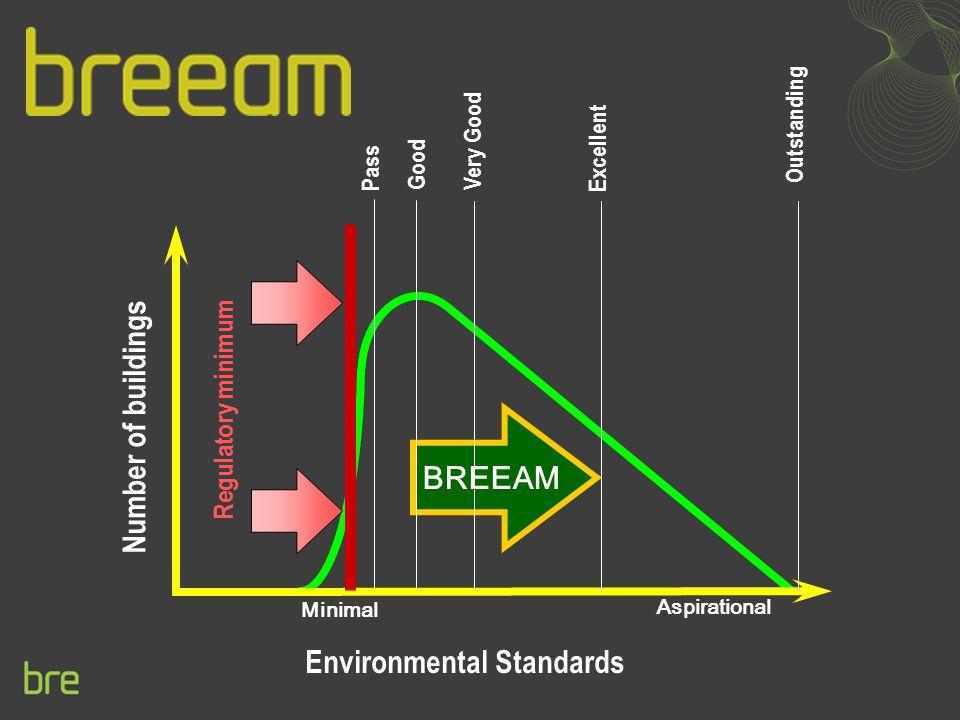 Environmental Standards Number of buildings Regulatory minimum Minimal BREEAM Aspirational Pass Good Very Good Excellent Outstanding