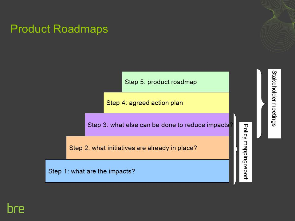 Product Roadmaps Step 1: what are the impacts? Step 2: what initiatives are already in place? Step 3: what else can be done to reduce impacts? Step 4: