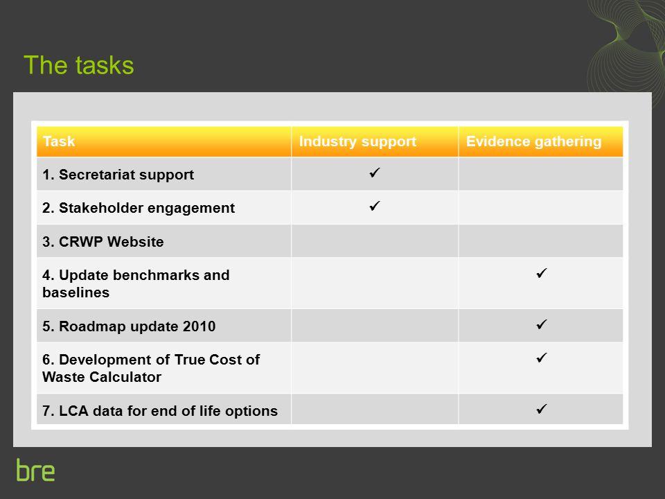 The tasks TaskIndustry supportEvidence gathering 1. Secretariat support 2. Stakeholder engagement 3. CRWP Website 4. Update benchmarks and baselines 5