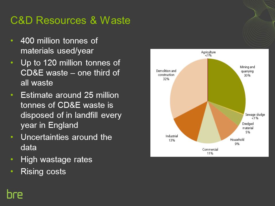 C&D Resources & Waste 400 million tonnes of materials used/year Up to 120 million tonnes of CD&E waste – one third of all waste Estimate around 25 mil