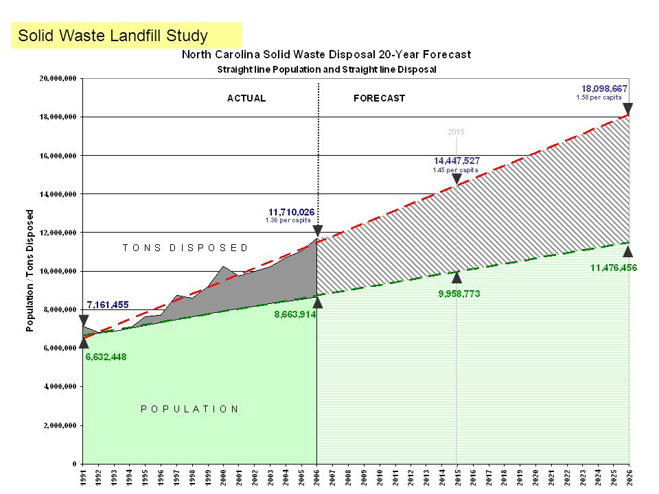 Solid Waste Landfill Study