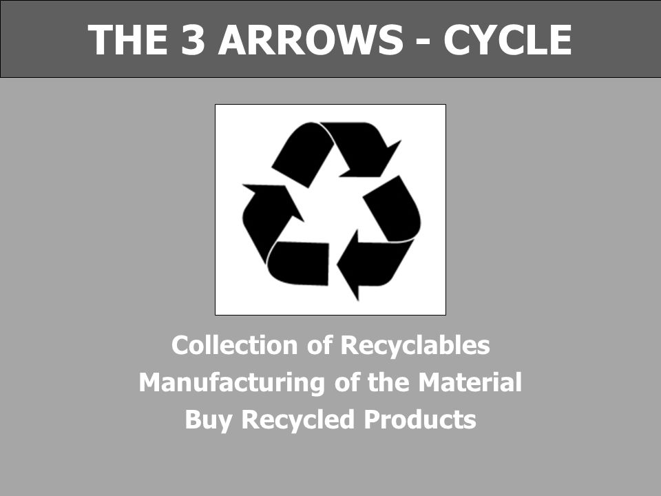 Collection of Recyclables Manufacturing of the Material Buy Recycled Products THE 3 ARROWS - CYCLE