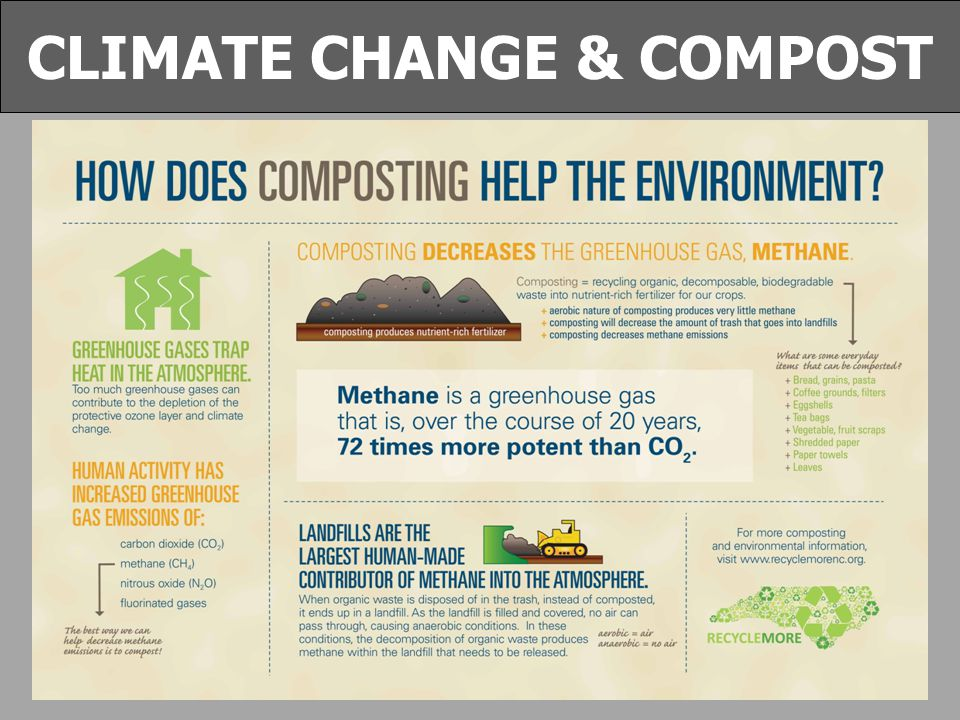 WHY RECYCLE CLIMATE CHANGE & COMPOST