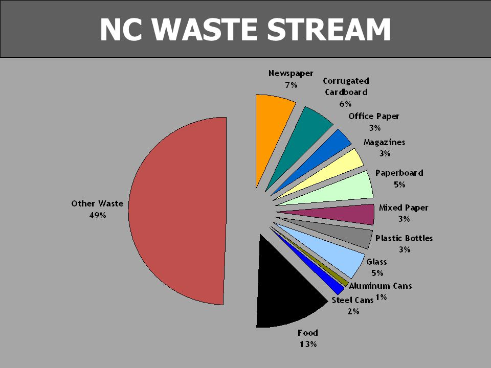 NC WASTE STREAM