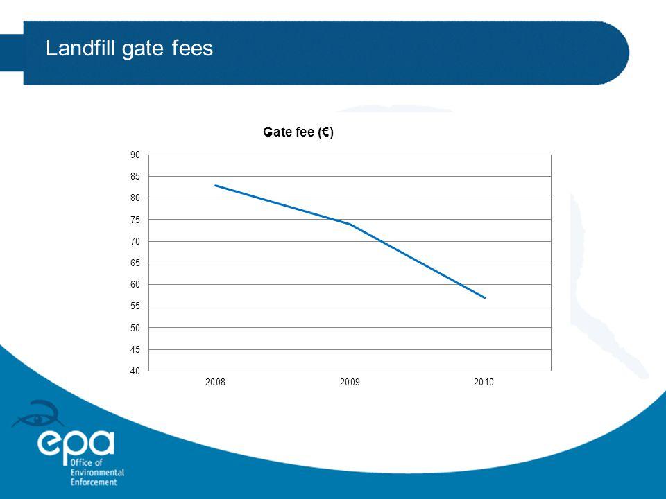 Landfill gate fees