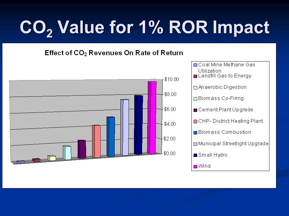 CO 2 Value for 1% ROR Impact