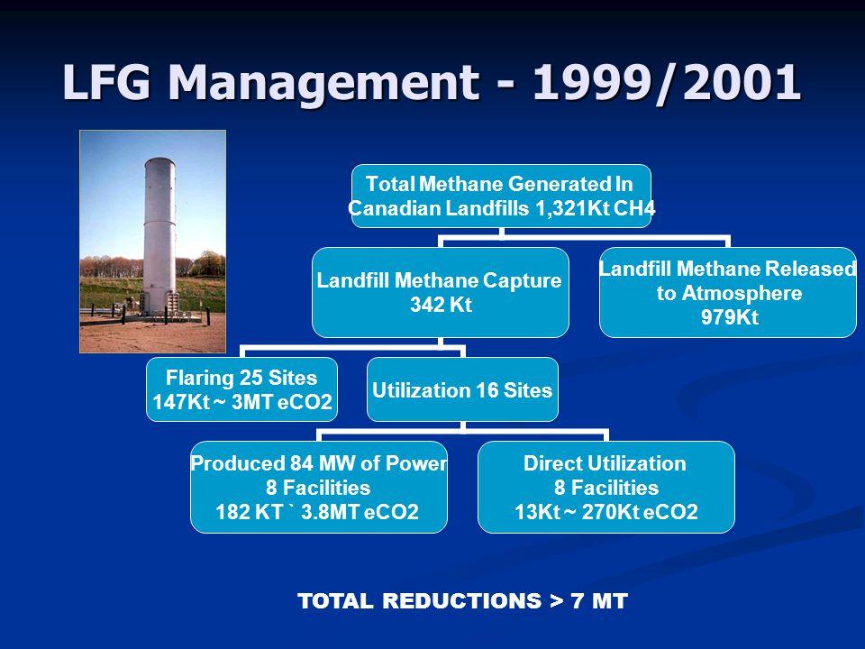 LFG Management - 1999/2001 Total Methane Generated In Canadian Landfills 1,321Kt CH4 Landfill Methane Capture 342 Kt Flaring 25 Sites 147Kt ~ 3MT eCO2