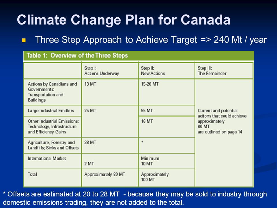 Climate Change Plan for Canada Three Step Approach to Achieve Target => 240 Mt / year * Offsets are estimated at 20 to 28 MT - because they may be sold to industry through domestic emissions trading, they are not added to the total.