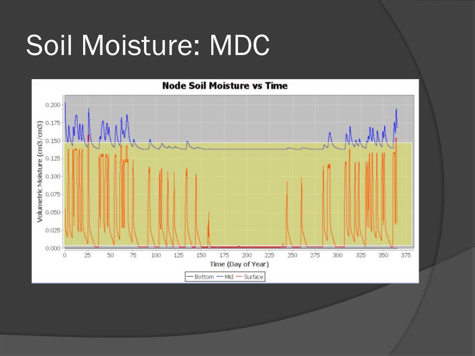 Soil Moisture: MDC