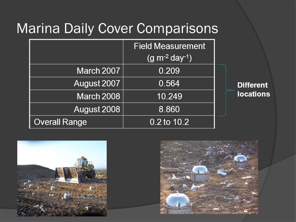 Marina Daily Cover Comparisons Field Measurement (g m -2 day -1 ) March 20070.209 August 20070.564 March 200810.249 August 20088.860 Overall Range0.2 to 10.2 Different locations