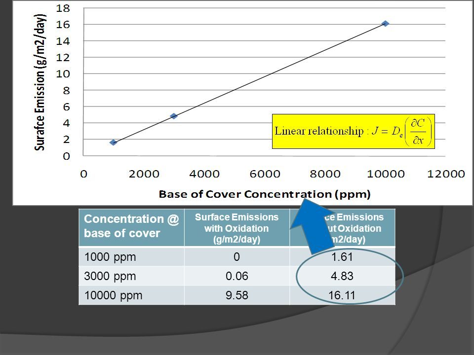 MDC: Concentration at Base of Cover Waste 12 Concentration @ base of cover Surface Emissions with Oxidation (g/m2/day) Surface Emissions without Oxidation (g/m2/day) 1000 ppm01.61 3000 ppm0.064.83 10000 ppm9.5816.11 1000 ppm CH 4 at base of cover 3000 ppm CH 4 at base of cover 10000 ppm CH 4 at base of cover Daily Cover