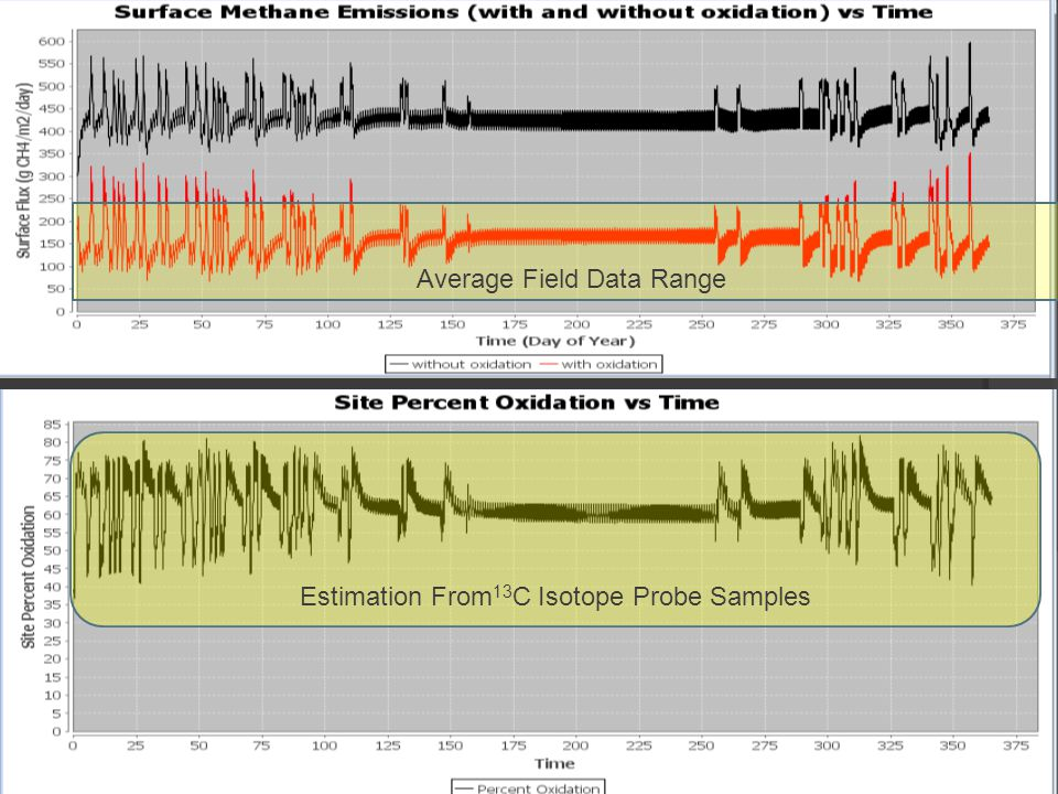 Average Field Data Range Estimation From 13 C Isotope Probe Samples