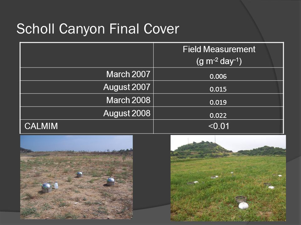 Scholl Canyon Final Cover Field Measurement (g m -2 day -1 ) March 2007 0.006 August 2007 0.015 March 2008 0.019 August 2008 0.022 CALMIM<0.01