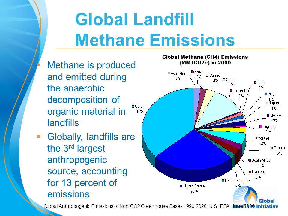 3 Global Methane (CH4) Emissions (MMTCO2e) in 2000 Global Landfill Methane Emissions  Methane is produced and emitted during the anaerobic decomposit