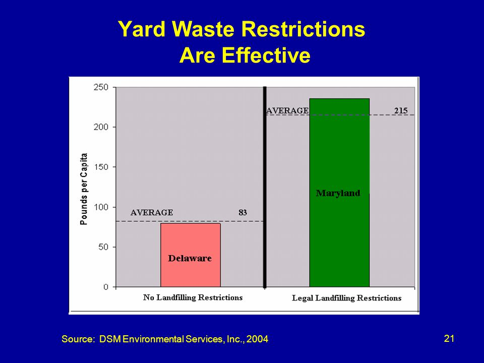 22 CIL Permit Bans Yard Waste Yard Waste Diversion: DSWA shall ban disposal of all yard waste from the NSWMC-2 effective no later than January 1, 2007.