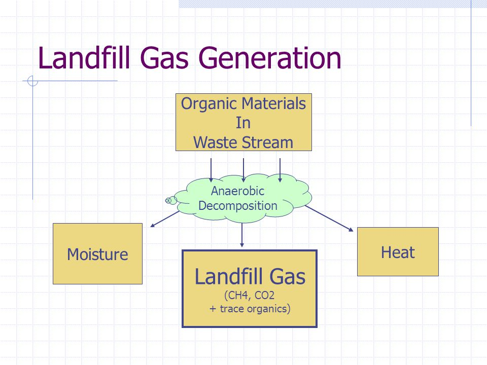 Landfill Gas Generation Organic Materials In Waste Stream Moisture Landfill Gas (CH4, CO2 + trace organics) Heat Anaerobic Decomposition
