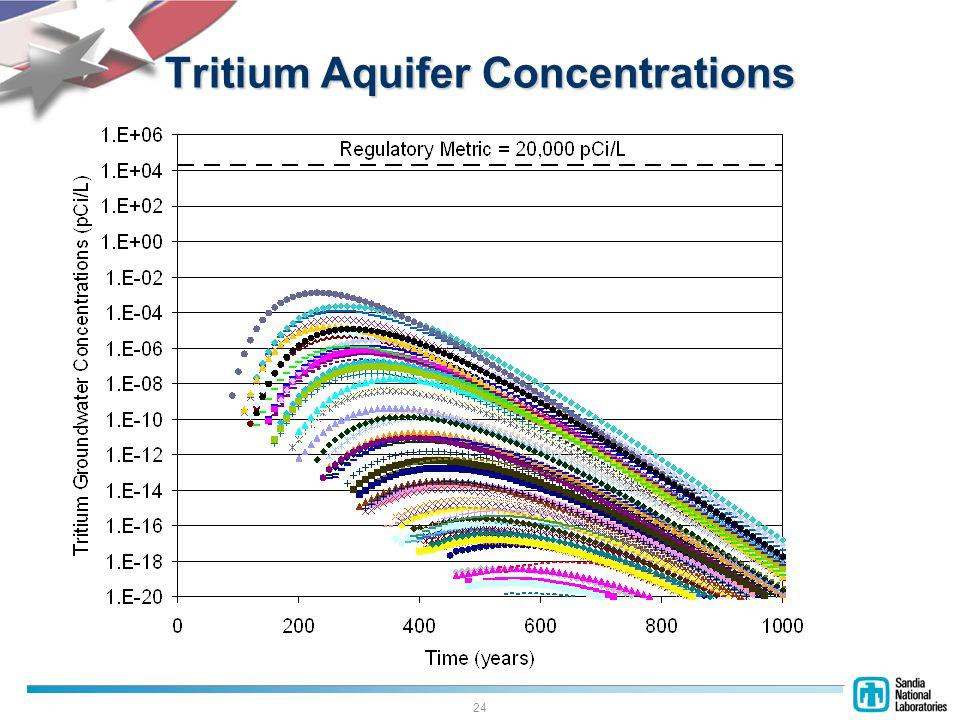 24 Tritium Aquifer Concentrations