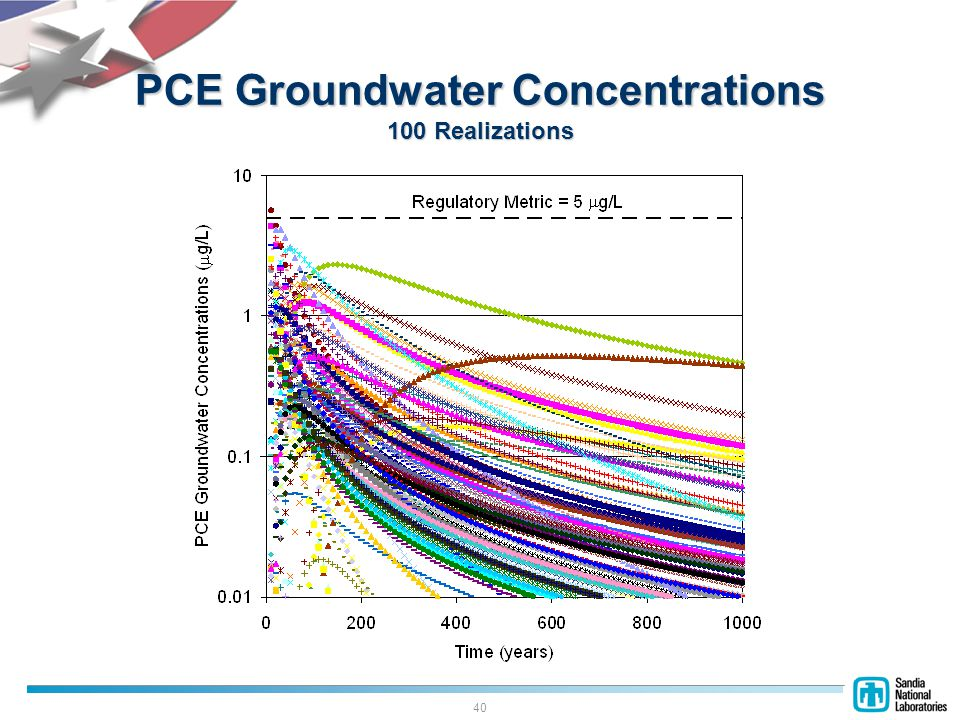 40 PCE Groundwater Concentrations 100 Realizations