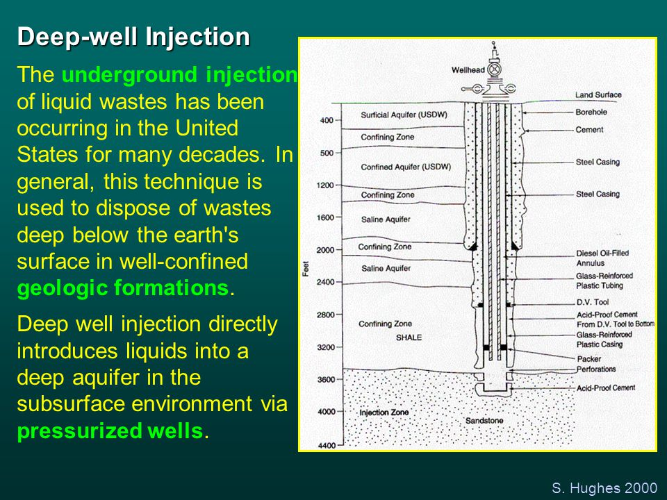 S. Hughes 2000 Deep-well Injection The underground injection of liquid wastes has been occurring in the United States for many decades. In general, th
