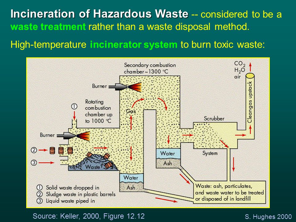 S. Hughes 2000 Source: Keller, 2000, Figure 12.12 Incineration of Hazardous Waste Incineration of Hazardous Waste -- considered to be a waste treatmen