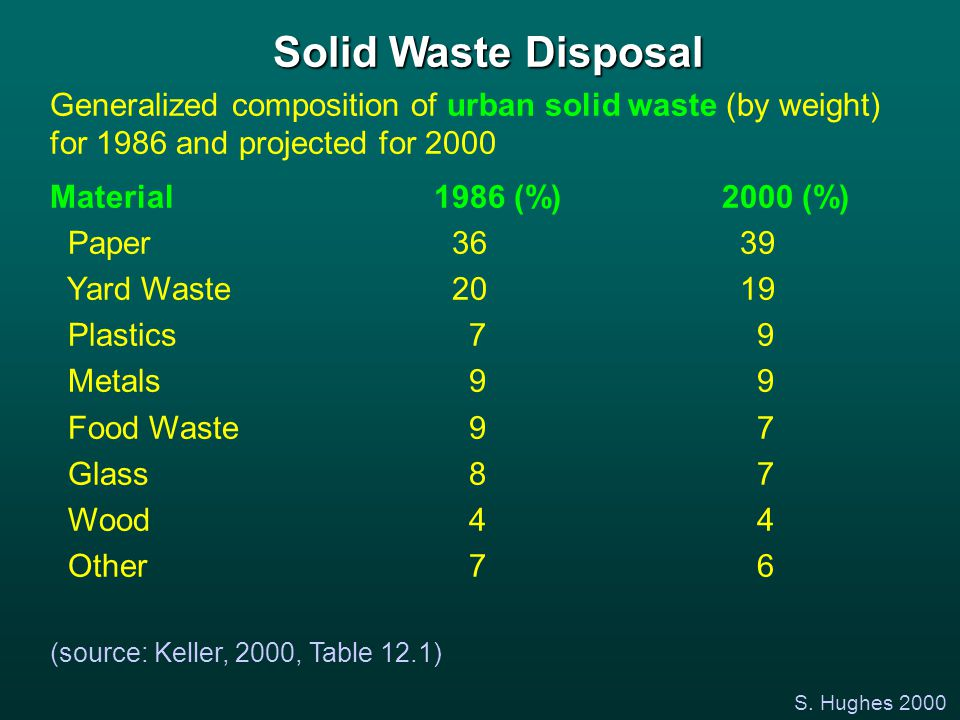 S. Hughes 2000 Solid Waste Disposal Generalized composition of urban solid waste (by weight) for 1986 and projected for 2000 Material1986 (%)2000 (%)
