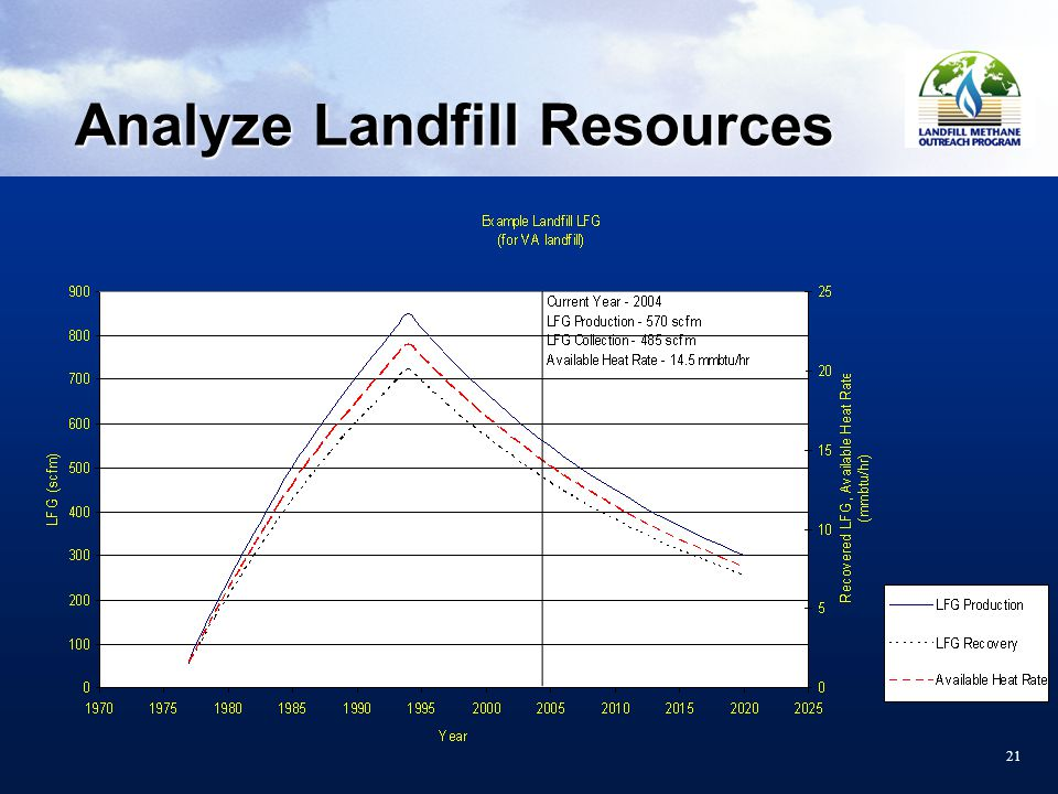 21 Analyze Landfill Resources