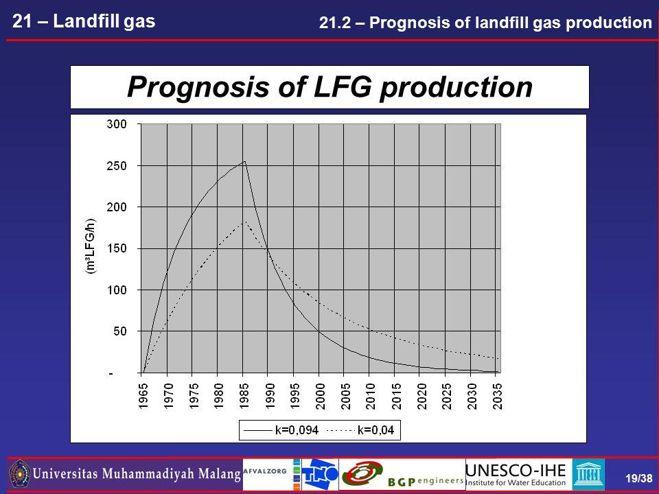 19/38 21 – Landfill gas Prognosis of LFG production 21.2 – Prognosis of landfill gas production