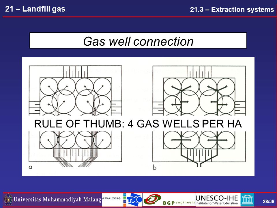 28/38 21 – Landfill gas Gas well connection RULE OF THUMB: 4 GAS WELLS PER HA 21.3 – Extraction systems