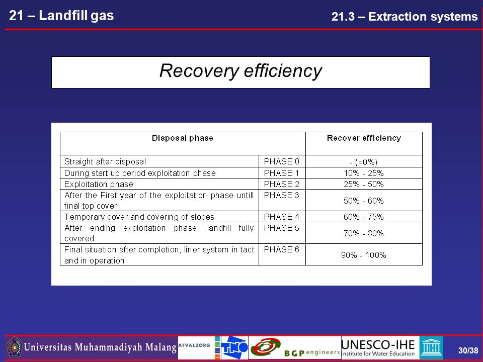 30/38 21 – Landfill gas Recovery efficiency 21.3 – Extraction systems