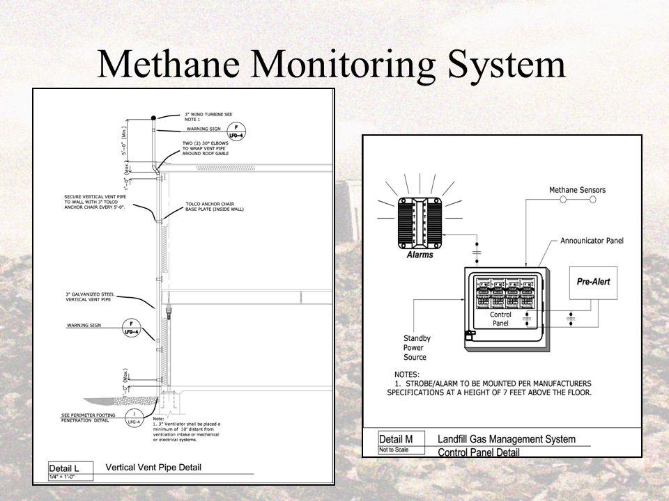 Methane Monitoring System