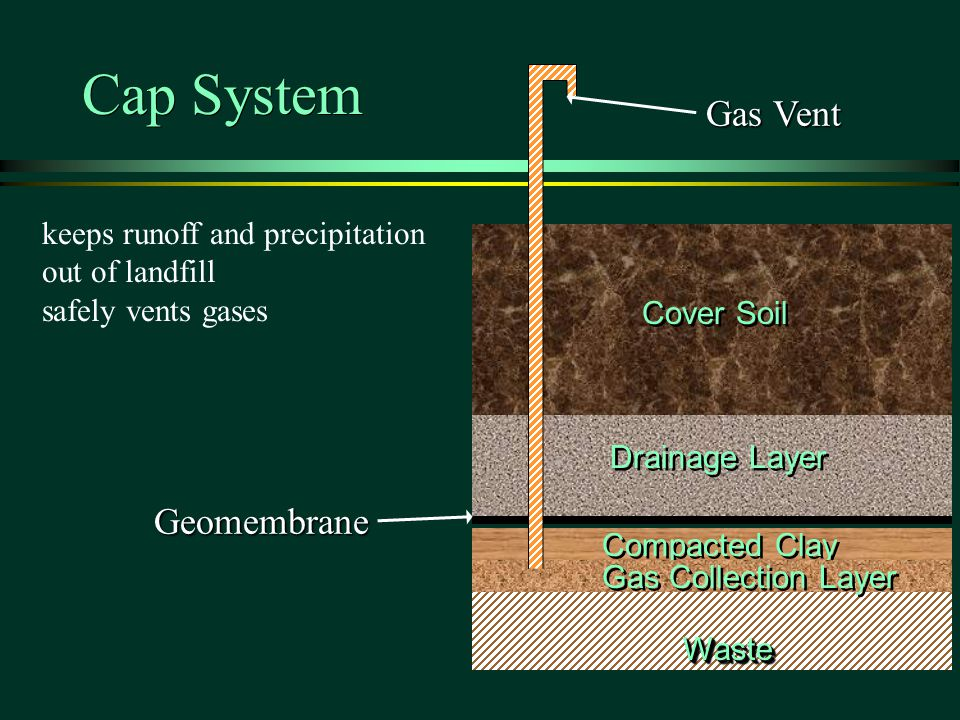 keeps runoff and precipitation out of landfill safely vents gases Geomembrane Drainage Layer Cover Soil Compacted Clay WasteWaste Gas Collection Layer Gas Vent Cap System