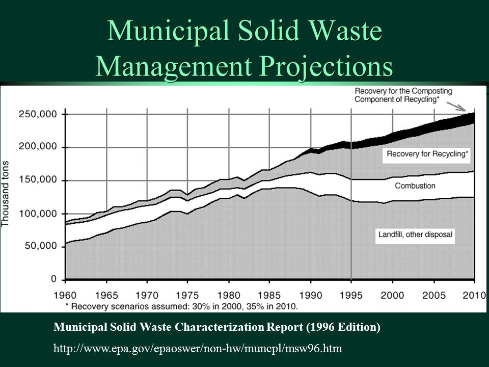 Municipal Solid Waste Management Projections Municipal Solid Waste Characterization Report (1996 Edition) http://www.epa.gov/epaoswer/non-hw/muncpl/msw96.htm