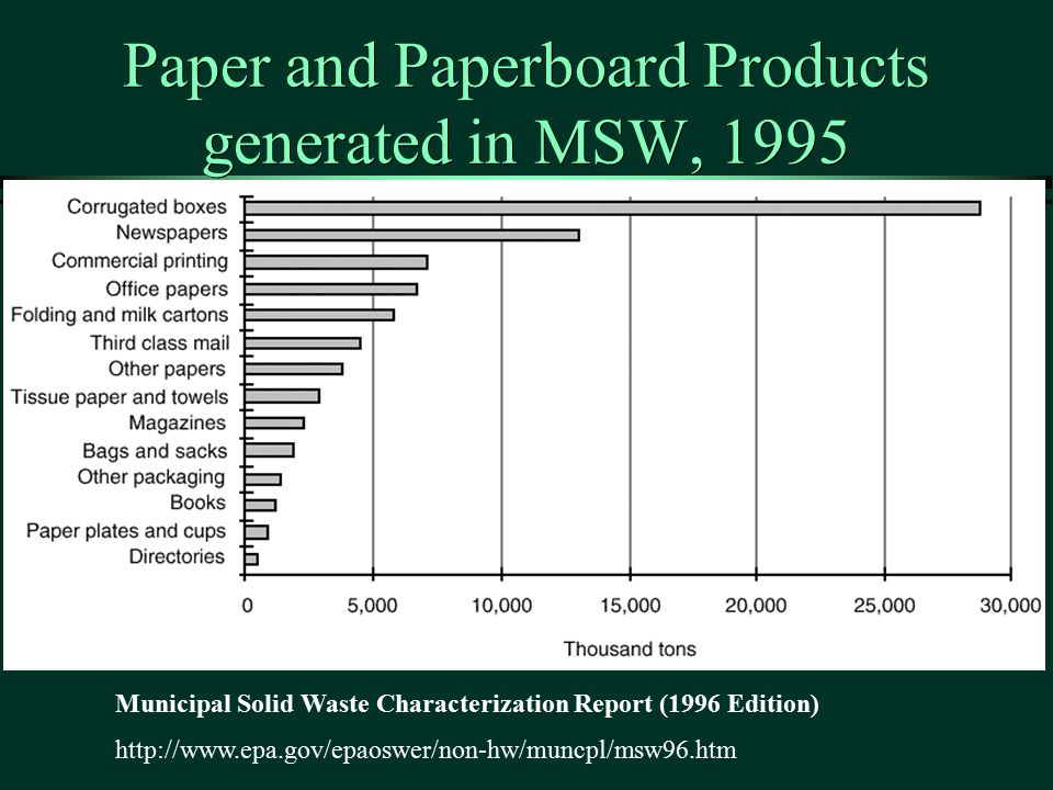 Paper and Paperboard Products generated in MSW, 1995 Municipal Solid Waste Characterization Report (1996 Edition) http://www.epa.gov/epaoswer/non-hw/muncpl/msw96.htm