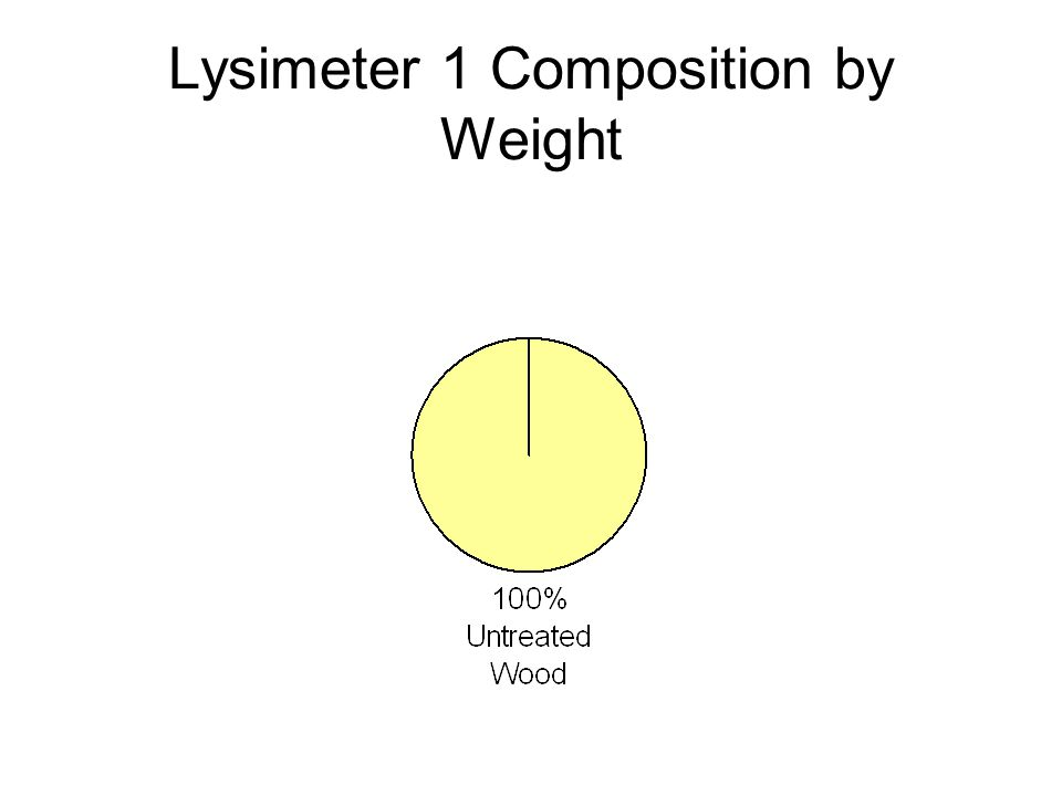 Lysimeter 1 Composition by Weight